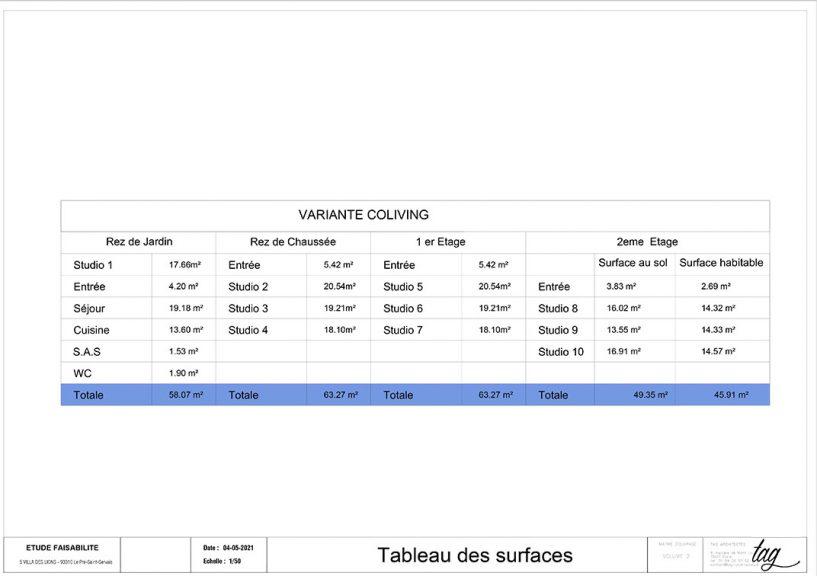 TABLEAU DES SURFACE